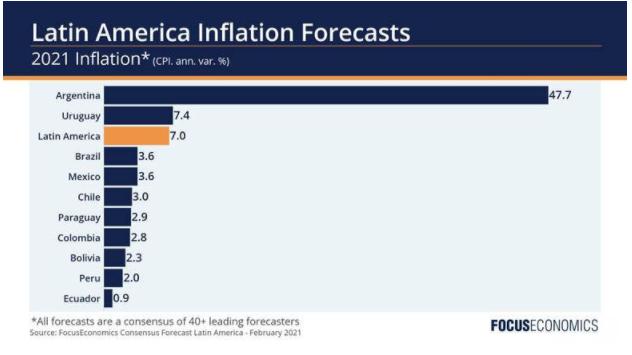 Pronóstico de Inflación